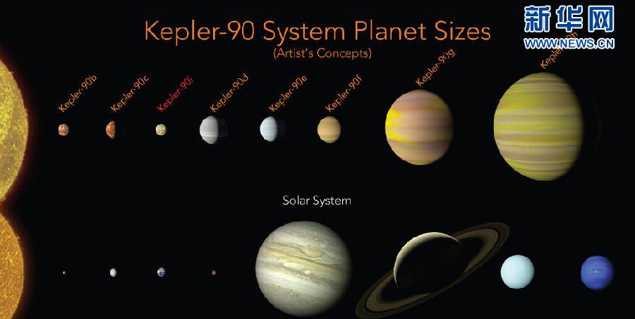 又一個太陽?NASA發現第2個有8顆行星的恒星